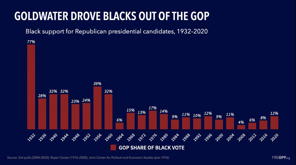 Black support for Republican presidential candidates, 1932-2020