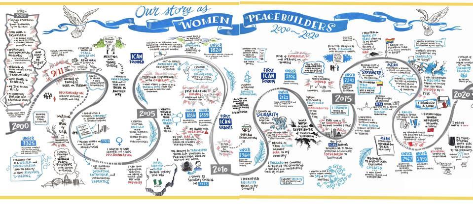 Women Peacebuilders