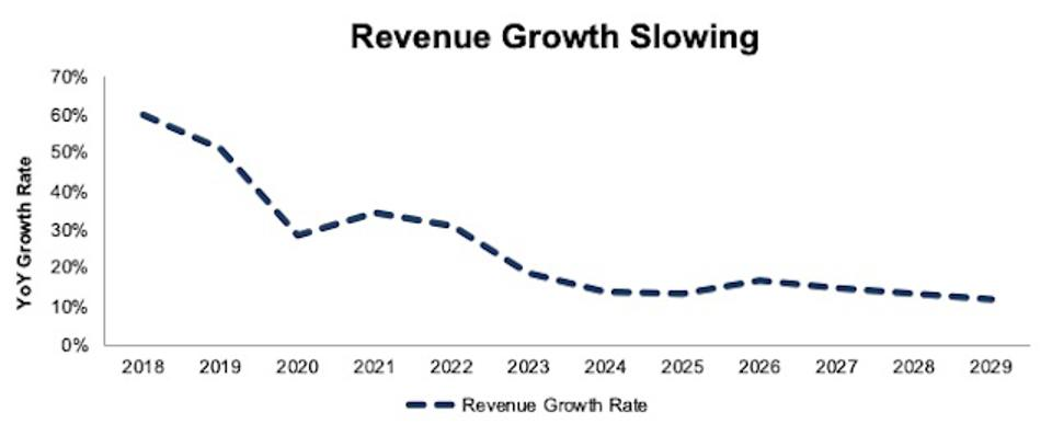 PINS Revenue Growth Estimates 2020-2029