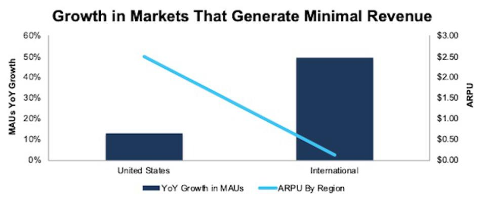 PINS MAU Growth Vs. ARPU By Region