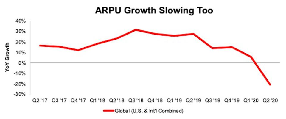 PINS ARPU Growth Rate Slowing