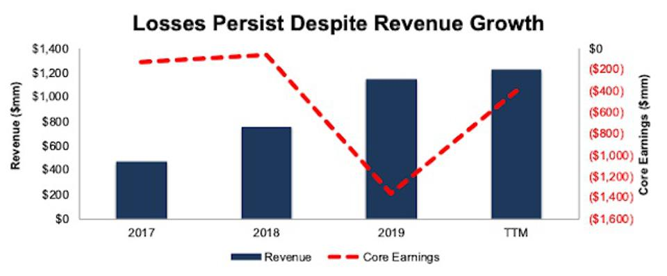 PINS Core Earnings Vs Revenue