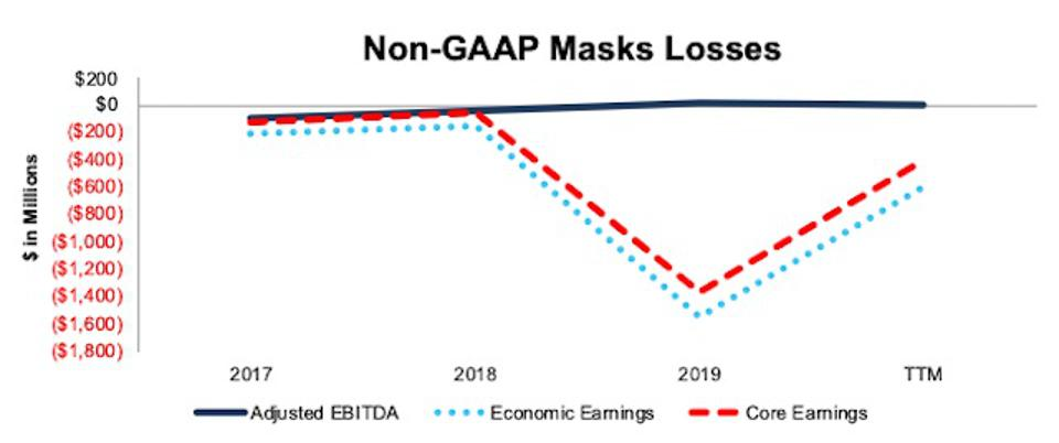 PINS Non GAAP Masks Losses