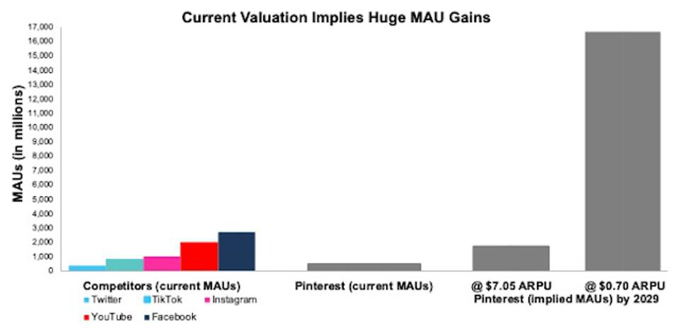 PINS DCF Implied MAUs Vs. Peers