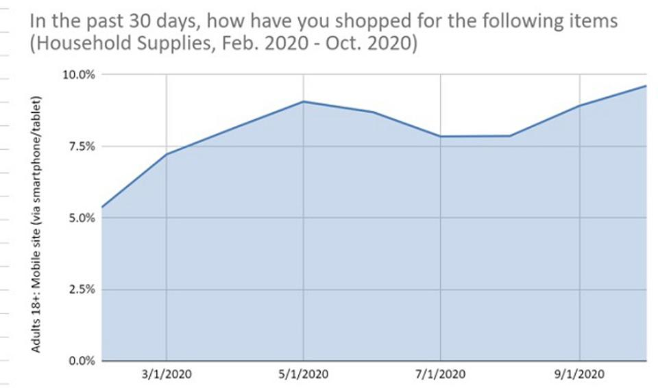 Prosper-Past 30 Day HH Supplies