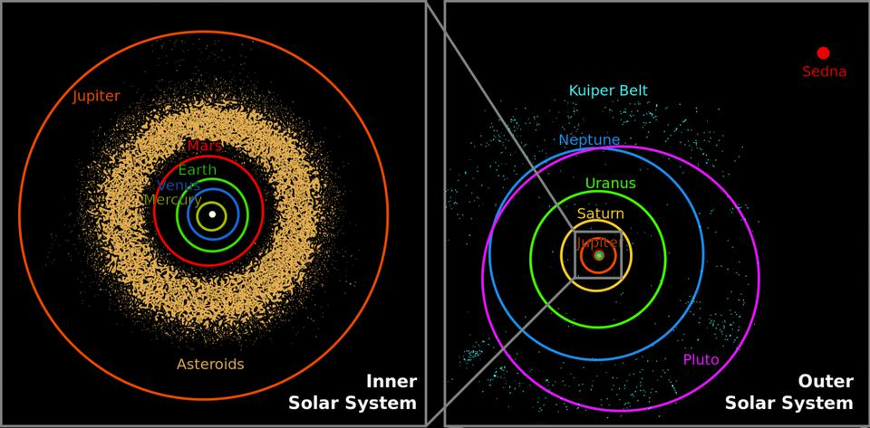Orbits of the planets in the Solar System, to scale.