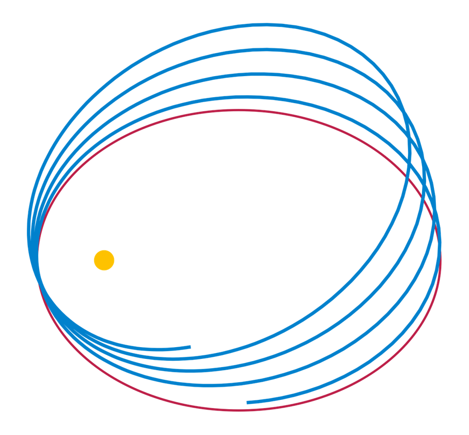 Illustration of a precessing ellipse, as predicted by Einstein's General Relativity.