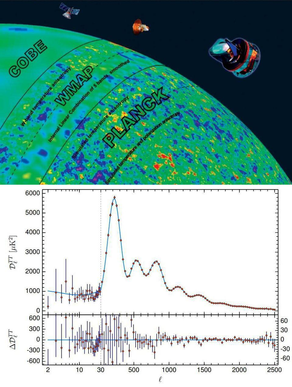 Top: COBE, WMAP, and Planck views of the CMB; Bottom: temperature fluctuations vs. scale.