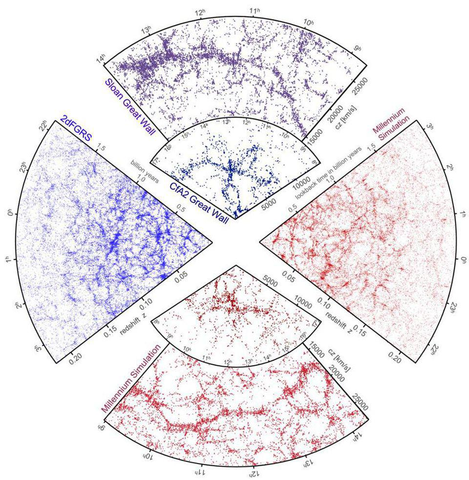 The mapped out cosmic web and simulations including dark matter line up exquisitely.
