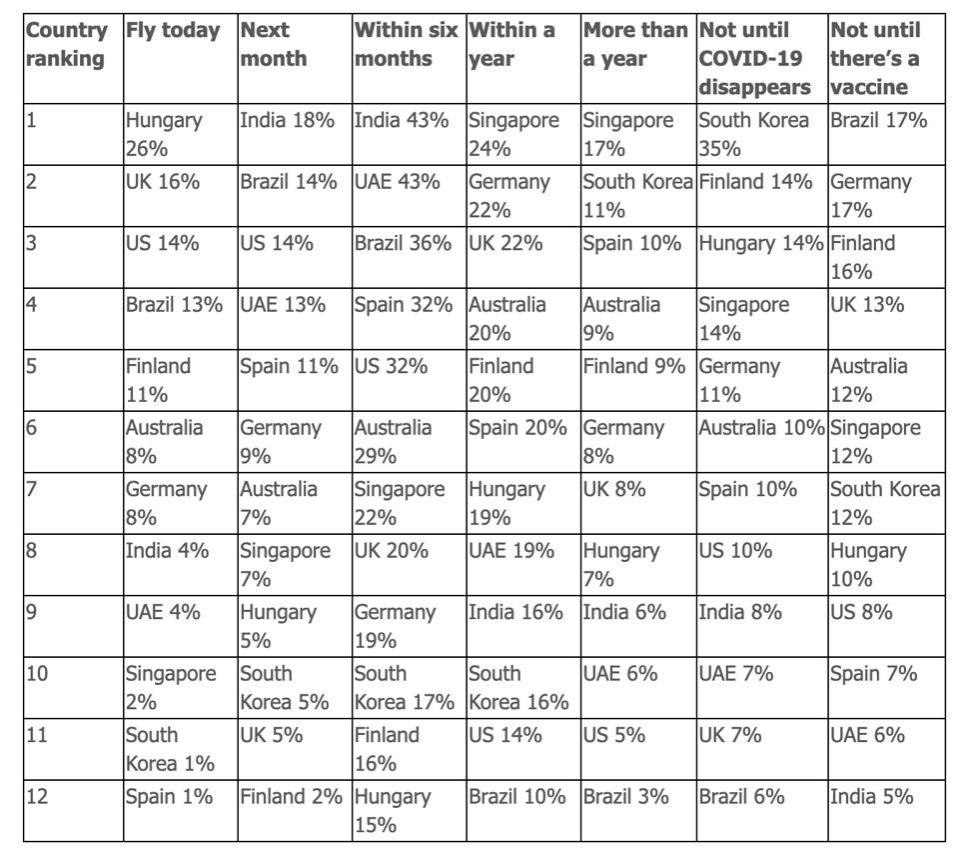 Inmarsat's Passenger Confidence Country Ranking