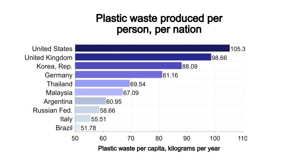Chart showing the 10 countries which produce the most plastic waste per person.