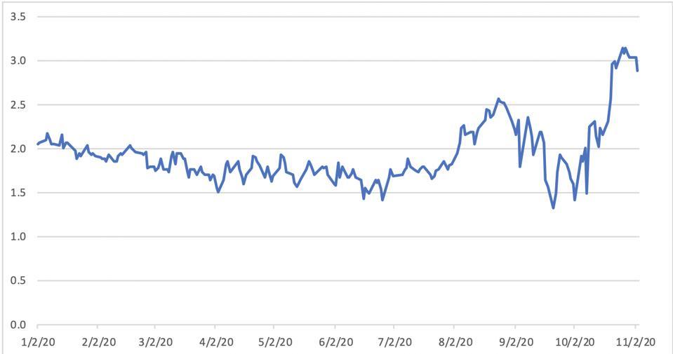 Figure 1. Henry Hub Natural Gas Spot Price Dollars per Million Btu