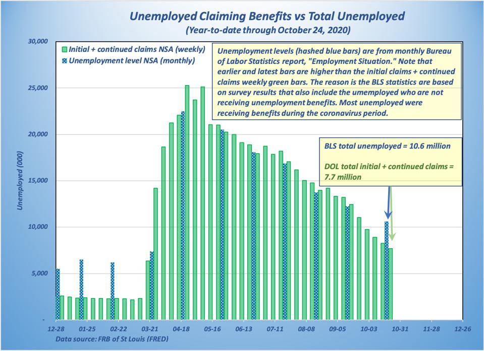 October was first coronavirus month to show normal split between DOL and BLS, with BLS being higher because not all unemployed can claim benefits