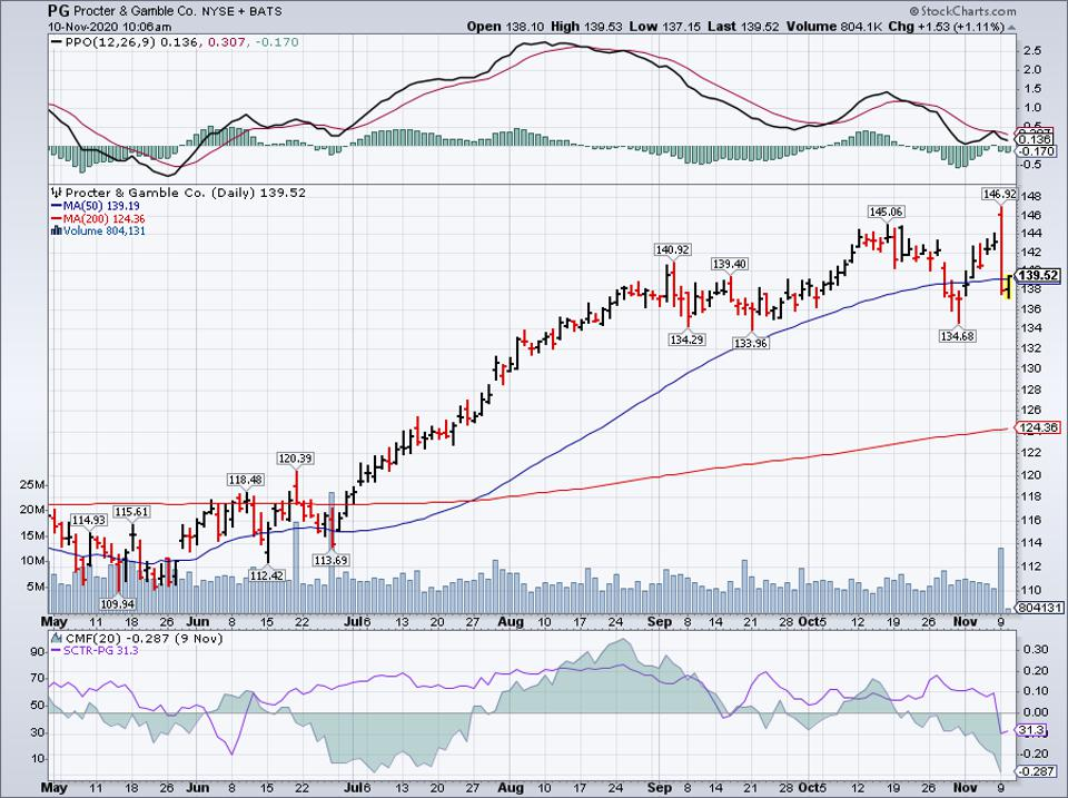 Simple Moving Average of Procter & Gamble Co (PG)