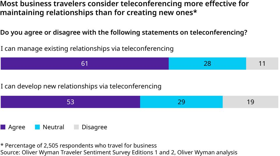 The success of teleconferencing is likely to eat into business travel.