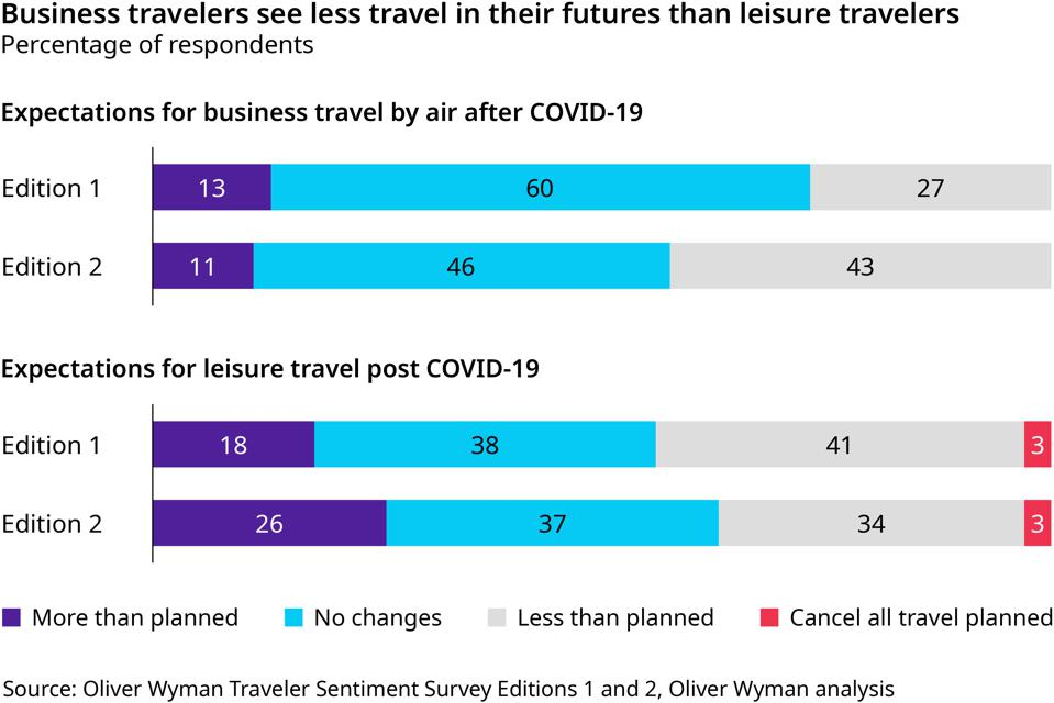 Losing a portion of business travel will be painful for the travel industry.