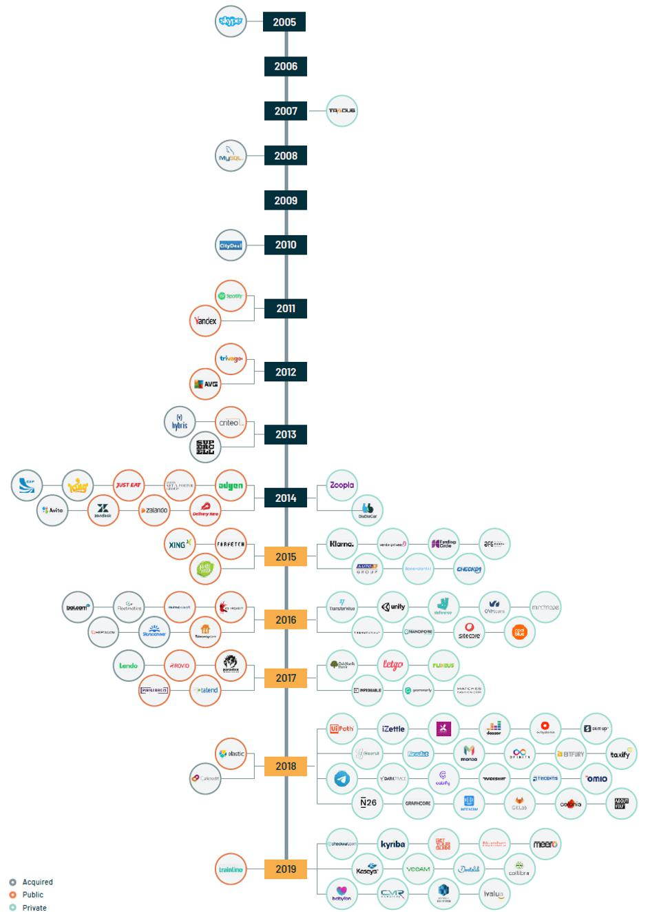 A timeline showing the growing number of European tech unicorns