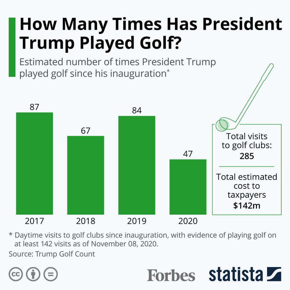 How Many Times Has President Trump Played Golf?