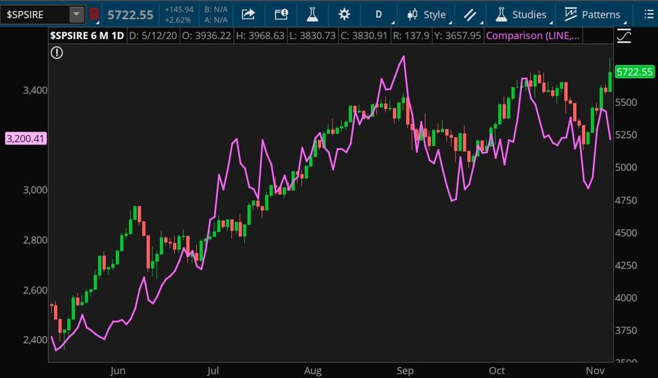 Data sources: S&P Dow Jones Indices, Nasdaq. Chart source: The thinkorswim platform from TD Ameritrade.