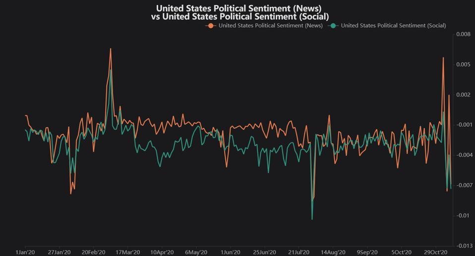 Political sentiment time series