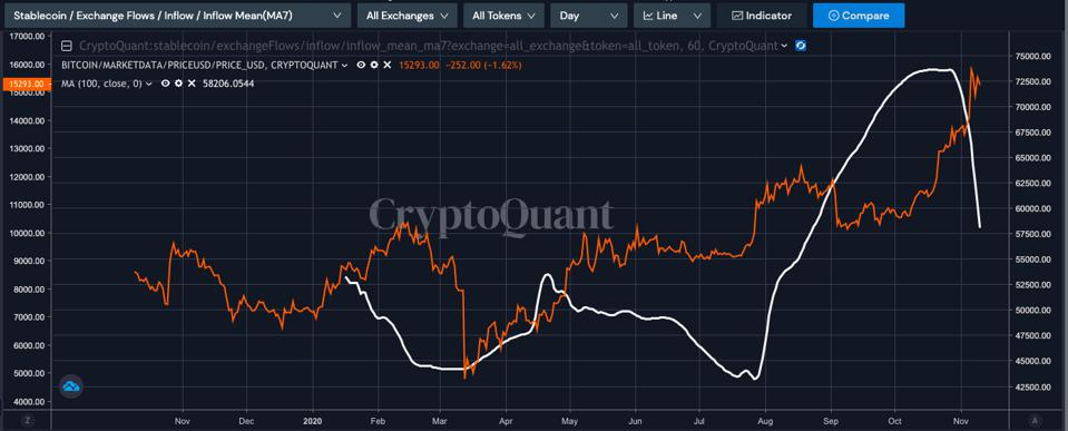Stablecoin flows to exchanges has dropped dramatically recently.