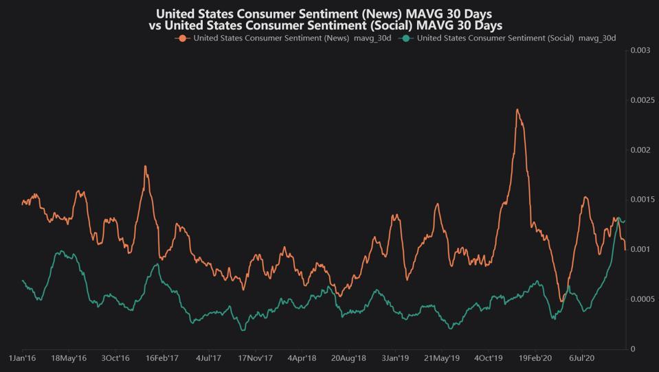 Consumer sentiment time series