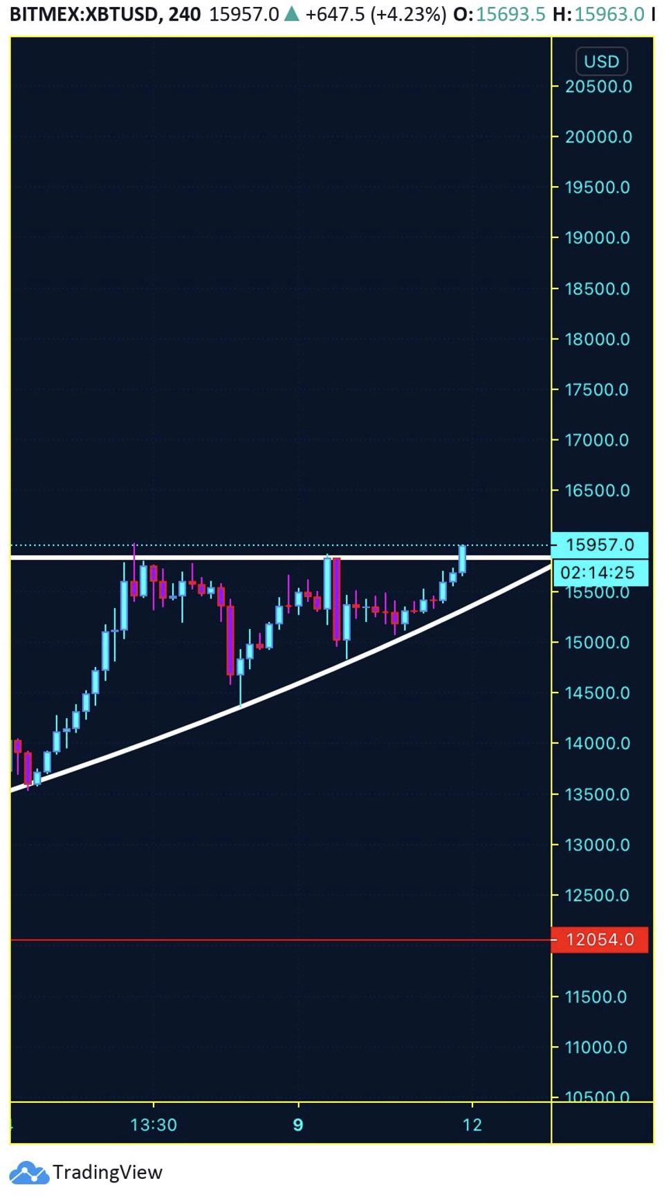 A chart containing technical analysis of bitcoin's price movements.