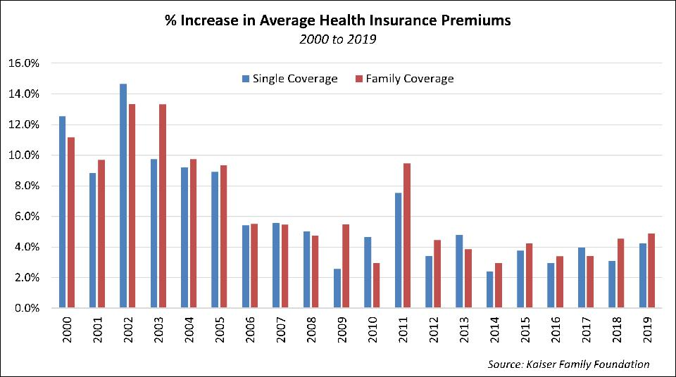 % Increase in Average Health Insurance Premiums