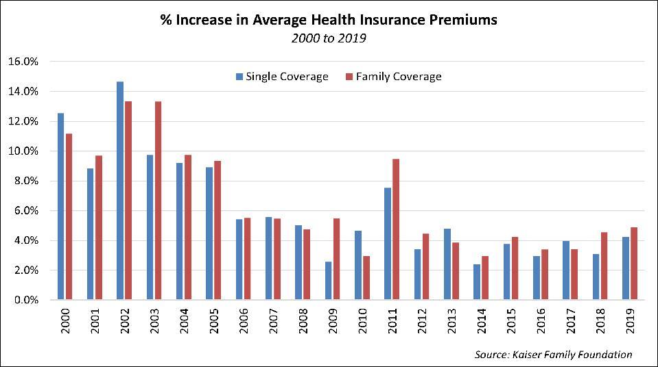 % Increase in Average Health Insurance Premiums