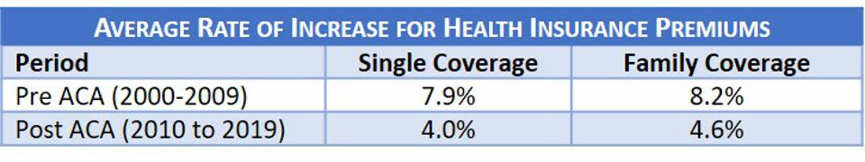 Average Rate of Increase for Health Insurance Premiums-Pre & Post Obamacare