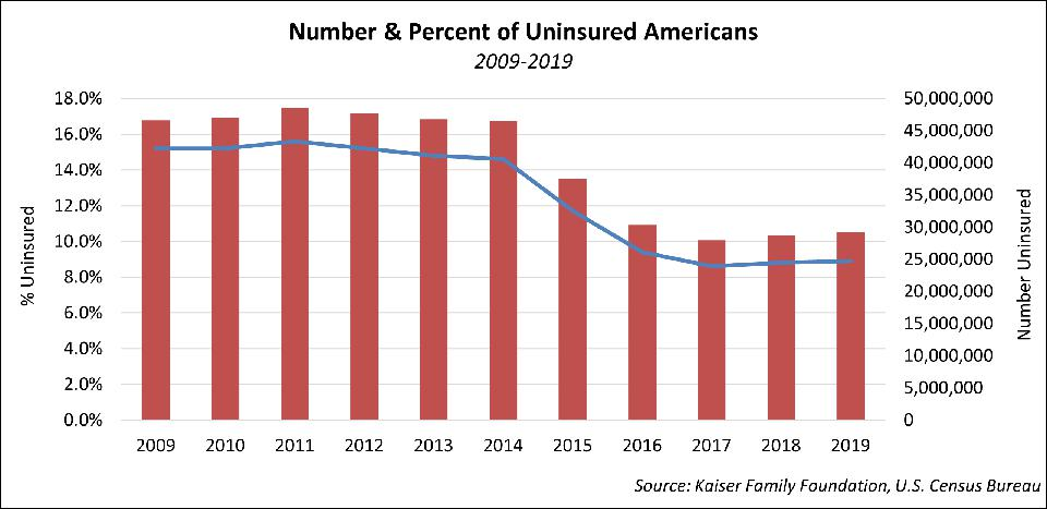 Number & Percent of Uninsured Americans (2009 to 2019)