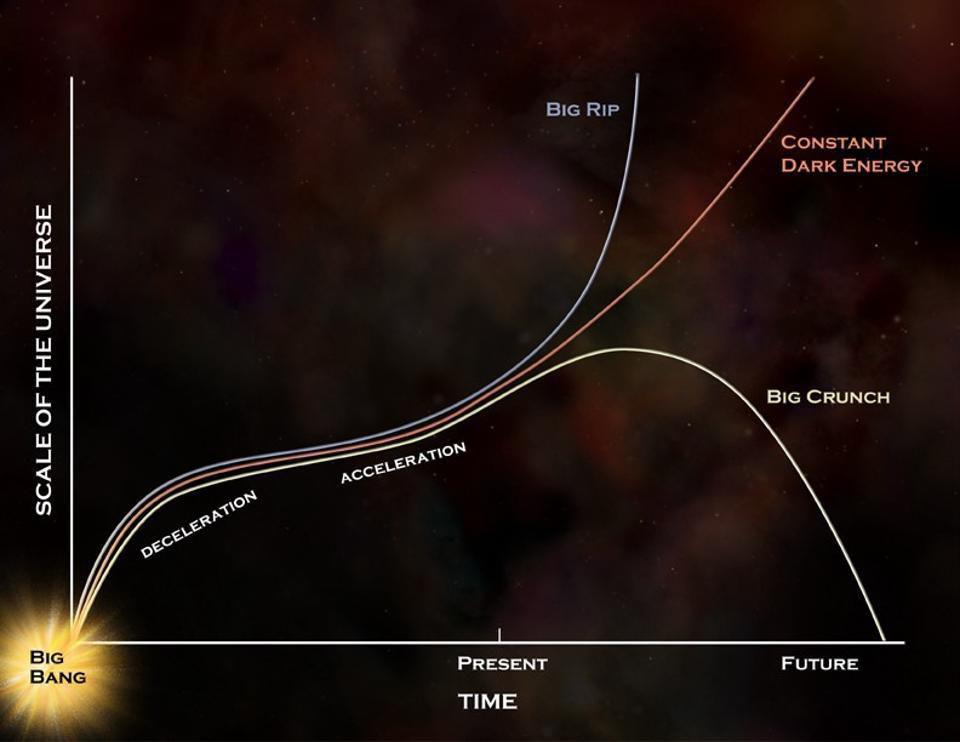 The possible fates of the Universe: a big rip, big crunch, or constant dark energy.