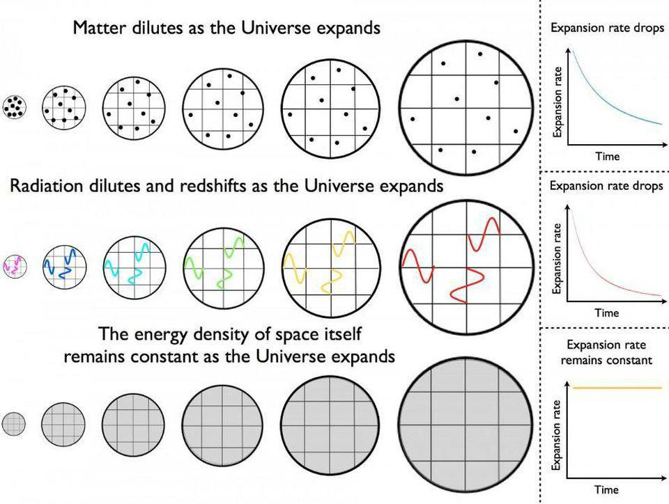 Scenarios of a Universe dominated by matter, radiation, or dark energy.