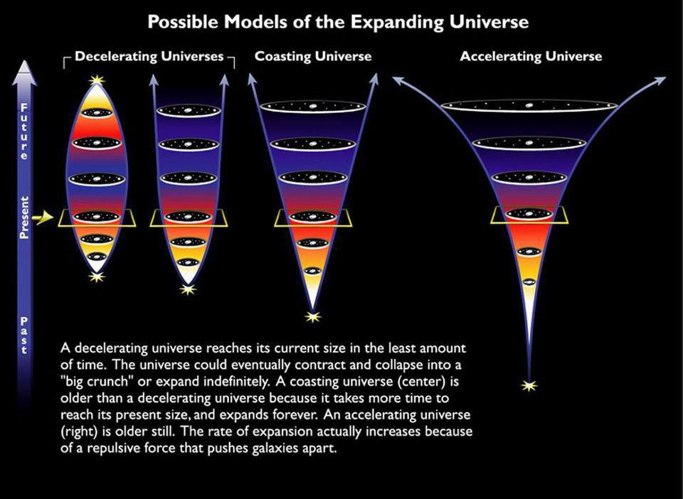 The different possible fates of the Universe, with our actual, accelerating fate included.
