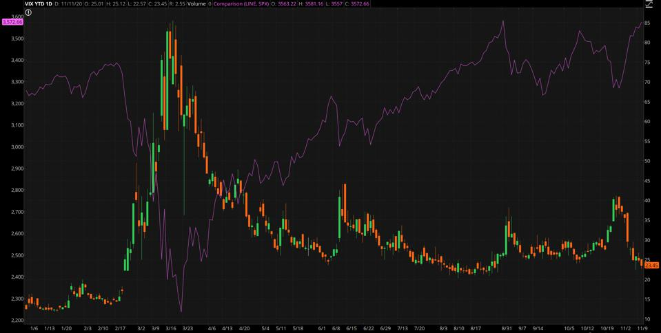 Data source: CBOE Global Markets, S&P Dow Jones Indices. Chart source: The thinkorswim® platform from TD Ameritrade.