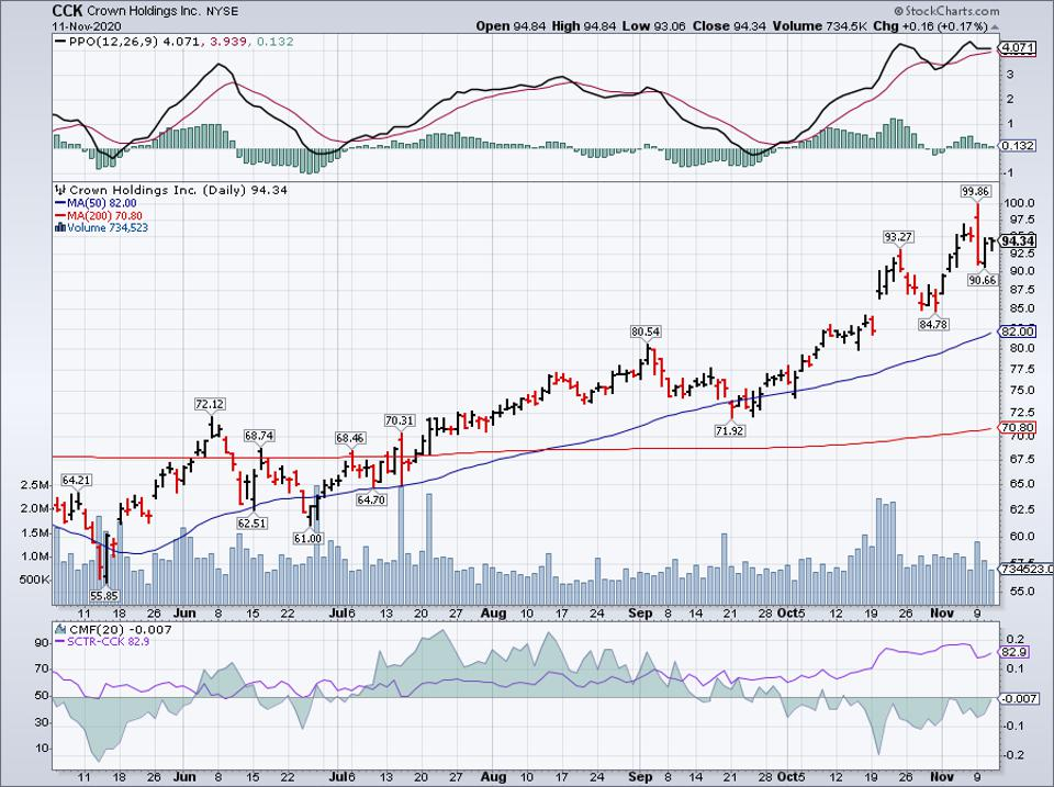 Simple Moving Average of Crown Holdings Inc (CCK)