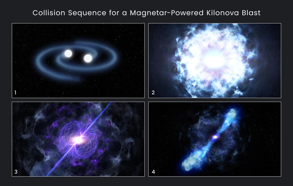 Magnetar Kilonova Sequence