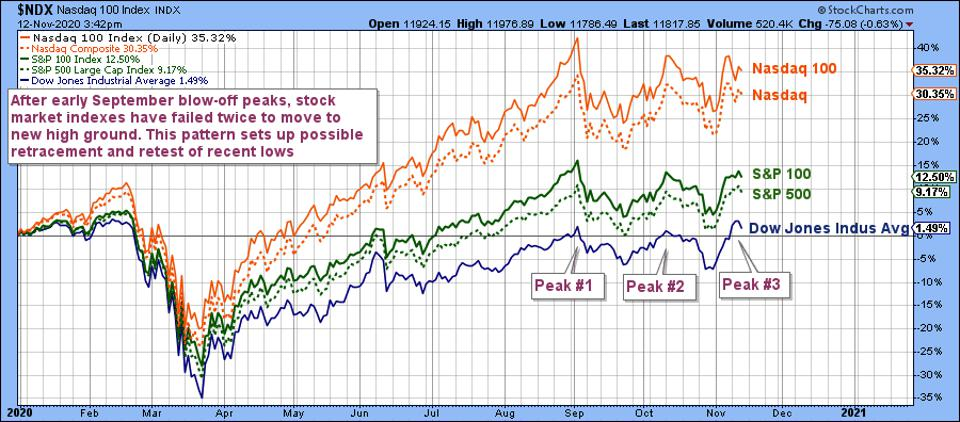 Graph shows the indexes all falling back from their third try