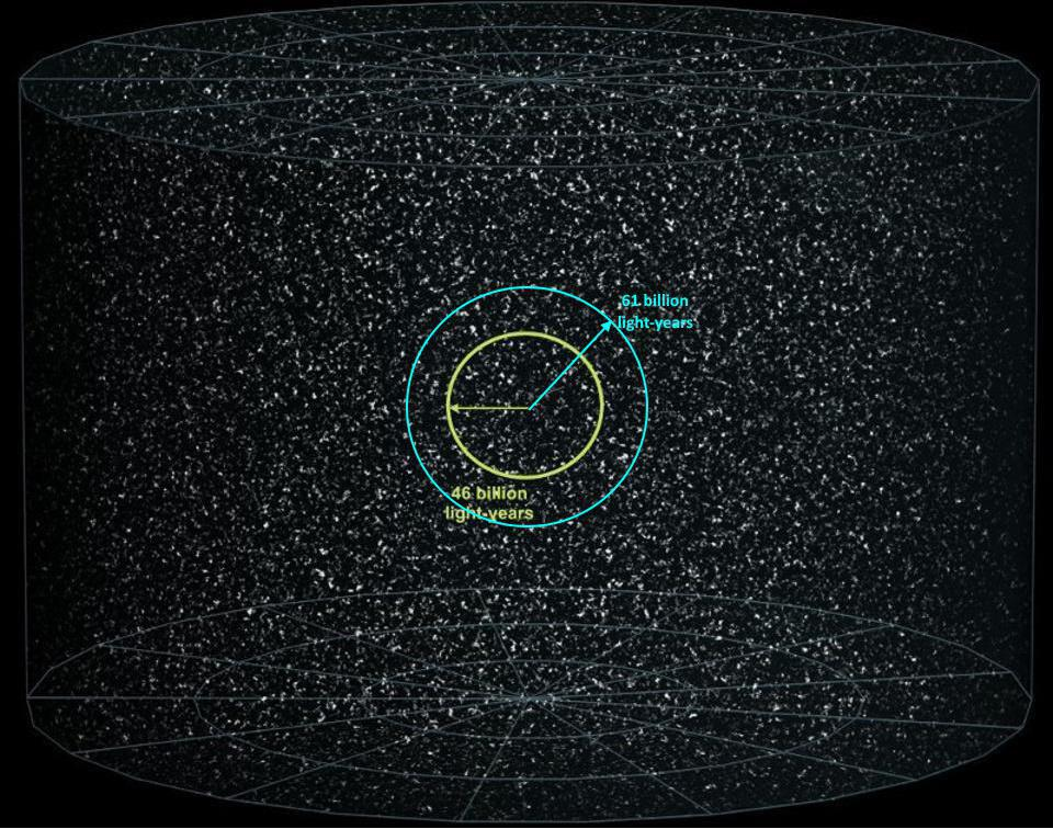 The current (yellow) and future (cyan) visibility limit of our observable Universe.