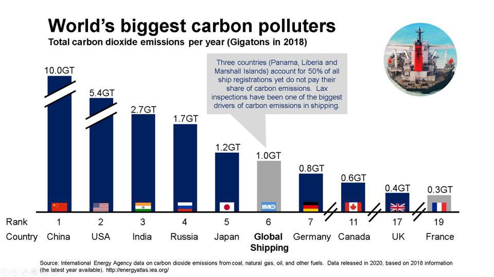 Global shipping is the sixth largest emitter of carbon dioxide