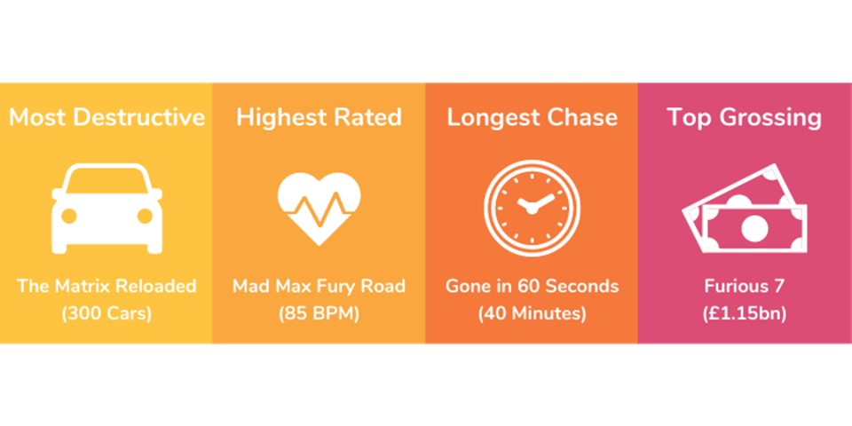 chart heart rate car chase