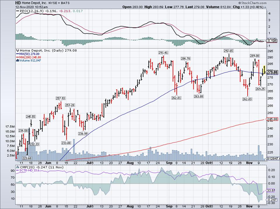 Simple Moving Average of Home Depot Inc (HD)