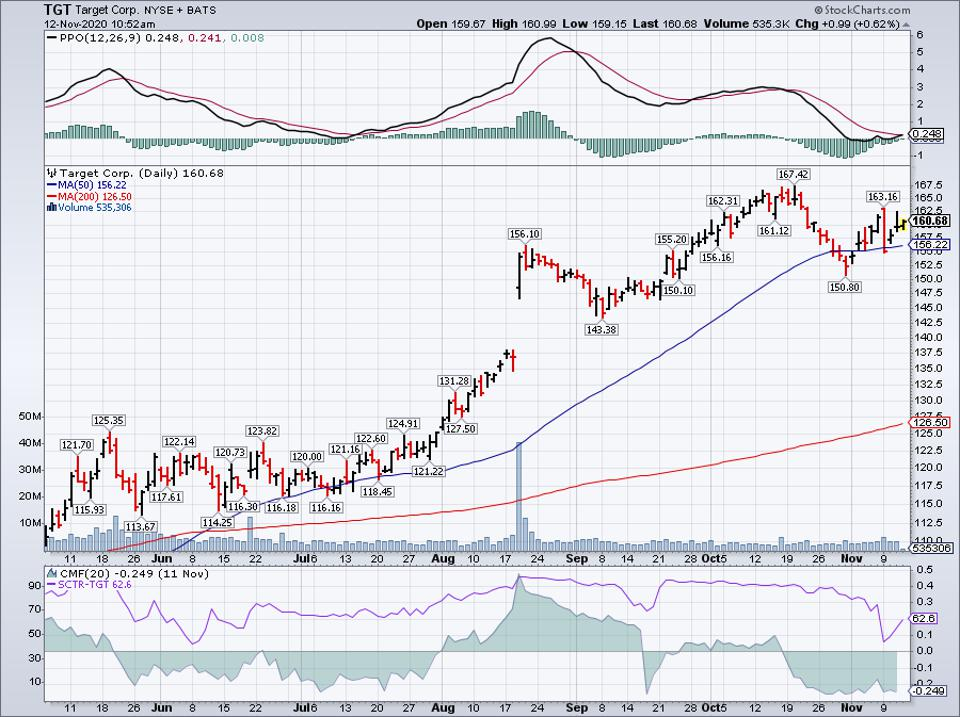 Simple Moving Average of Target Corp (TGT)