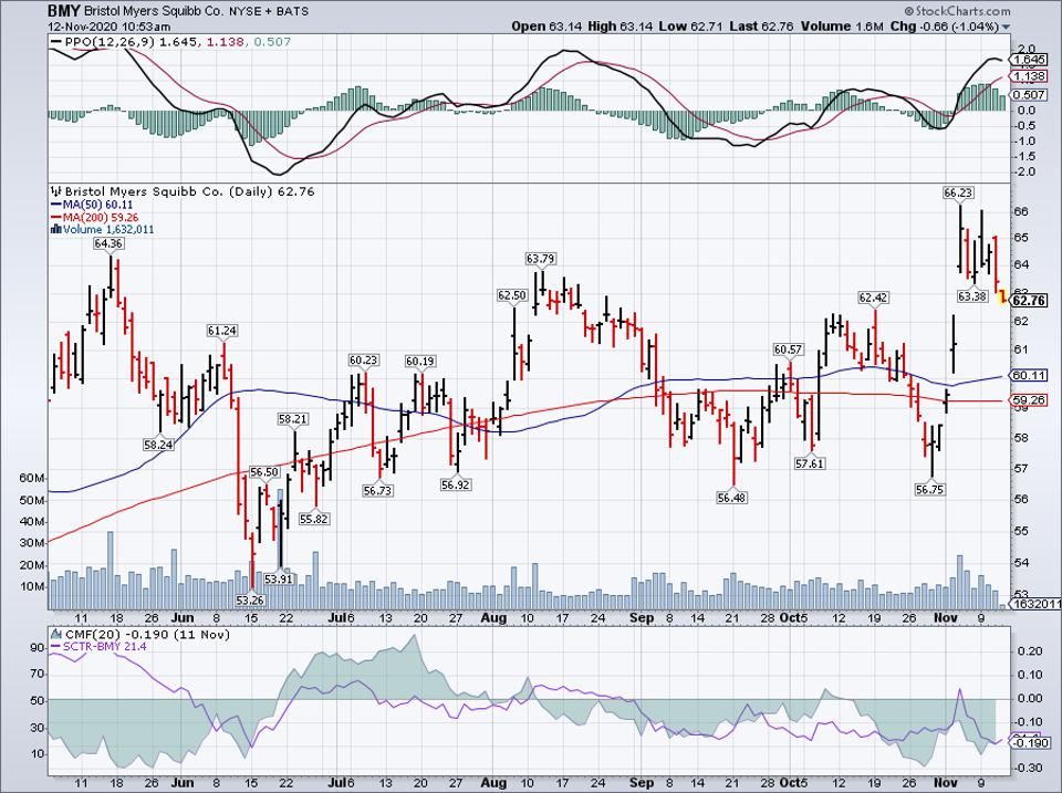 Simple Moving Average of Bristol-Myers Squibb Co (BMY)