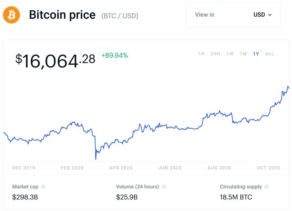 bitcoin, bitcoin price, Joe Biden, Biden, crypto, chart