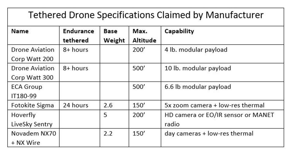 Table comparing endurance, weight, altitude and payload of various tethered drones.