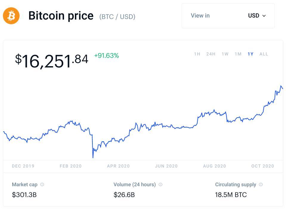 bitcoin, bitcoin price, China, chart