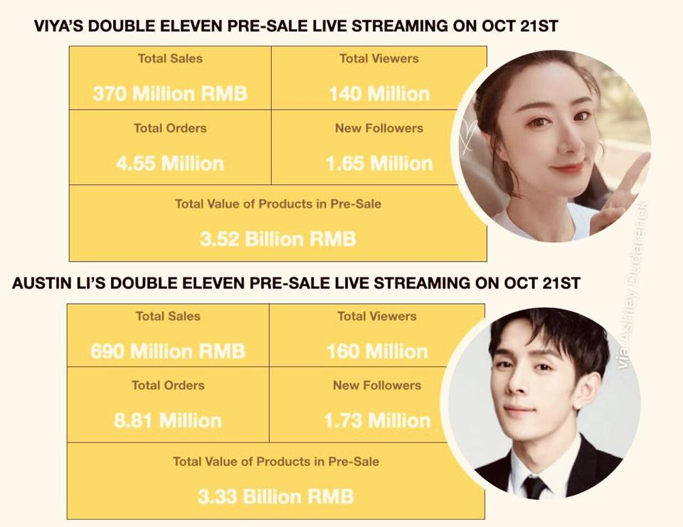 A chart with 11.11 pre-sale results for Alibaba's two top live streamers.