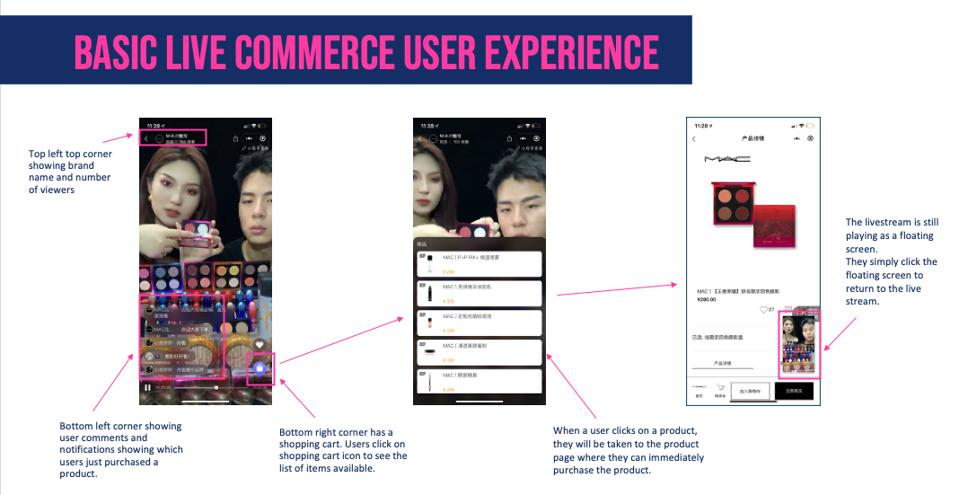 Screenshots showing the basic live commerce user experience flow.