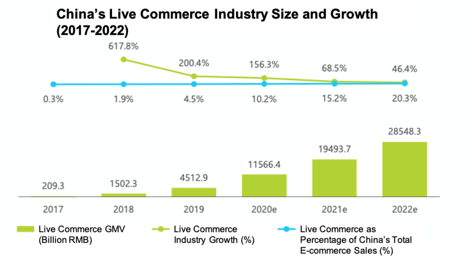 A graph showing the grow of China's live commerce industry.